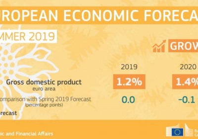 Hospodárska prognóza z leta 2019: rast poznačený vonkajšími faktormi